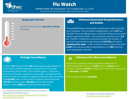 DHEC Flu Watch image